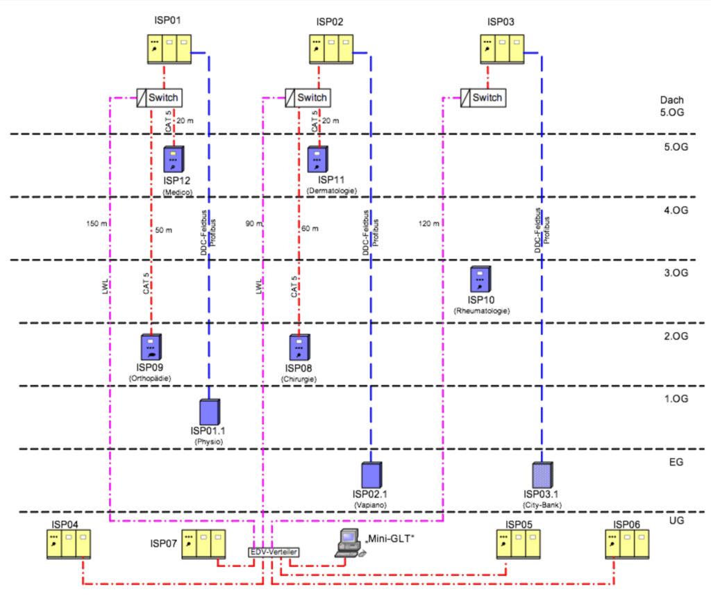 GA-Netzwerk