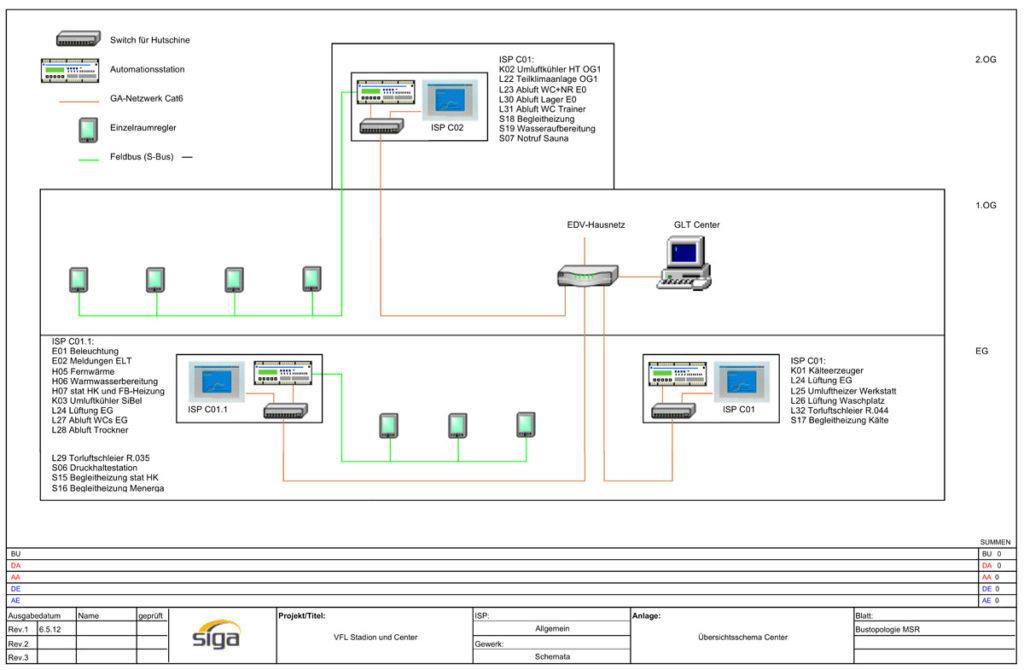 VFL-Center Übersichtsschema-01