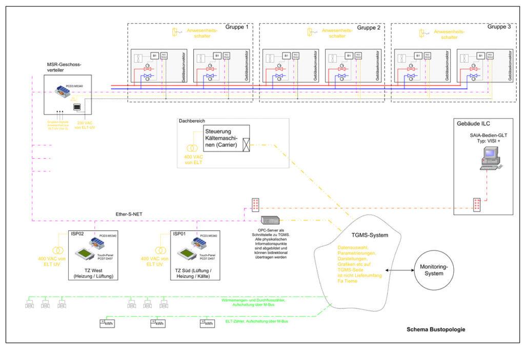 VW Financial Services AG – GA-Netzwerk