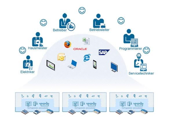 Grafik Systemintegration